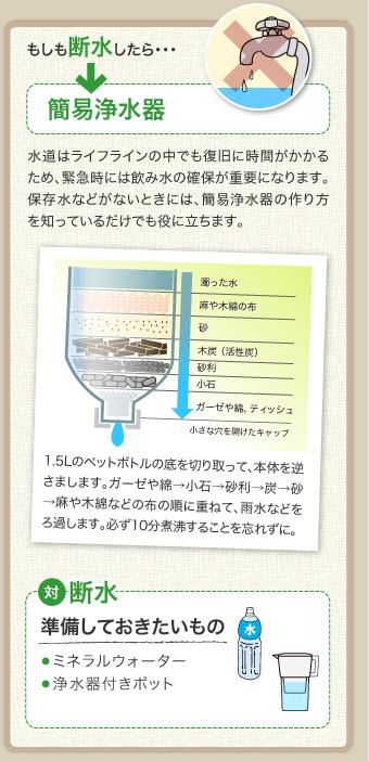 もしも断水したら… 簡易浄水器 水道はライフラインの中でも復旧に時間がかかるため、緊急時には飲み水の確保が重要になります。保存水などがないときには、簡易浄水器の作り方を知っているだけでも役に立ちます。 1.5Lのペットボトルの底を切り取って、本体を逆さまします。ガーゼや綿→小石→砂利→炭→砂→麻や木綿などの布の順に重ねて、雨水などをろ過します。必ず10分煮沸することを忘れずに。 対断水 準備しておきたいもの ● ミネラルウォーター ● 浄水器付きポット