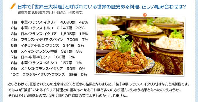 日本で「世界三大料理」と呼ばれている世界の歴史ある料理、正しい組み合わせは?